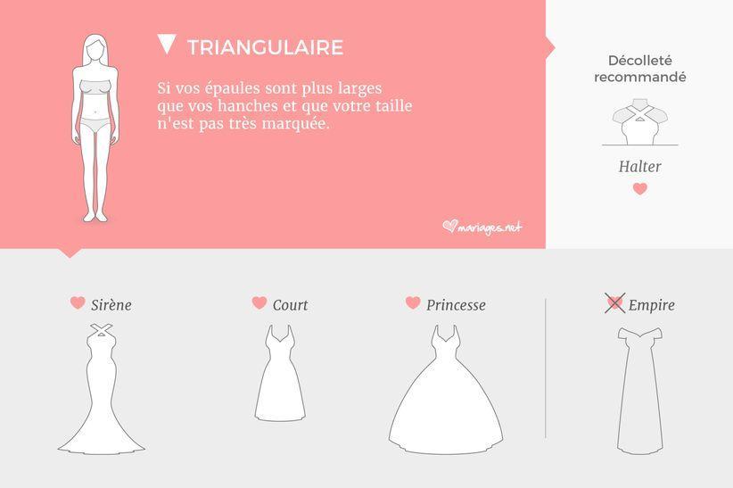 morphologie triangulaire